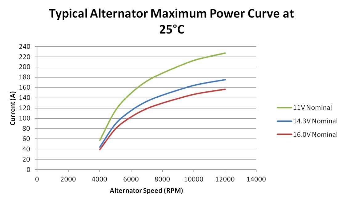 140A Output Power Curve