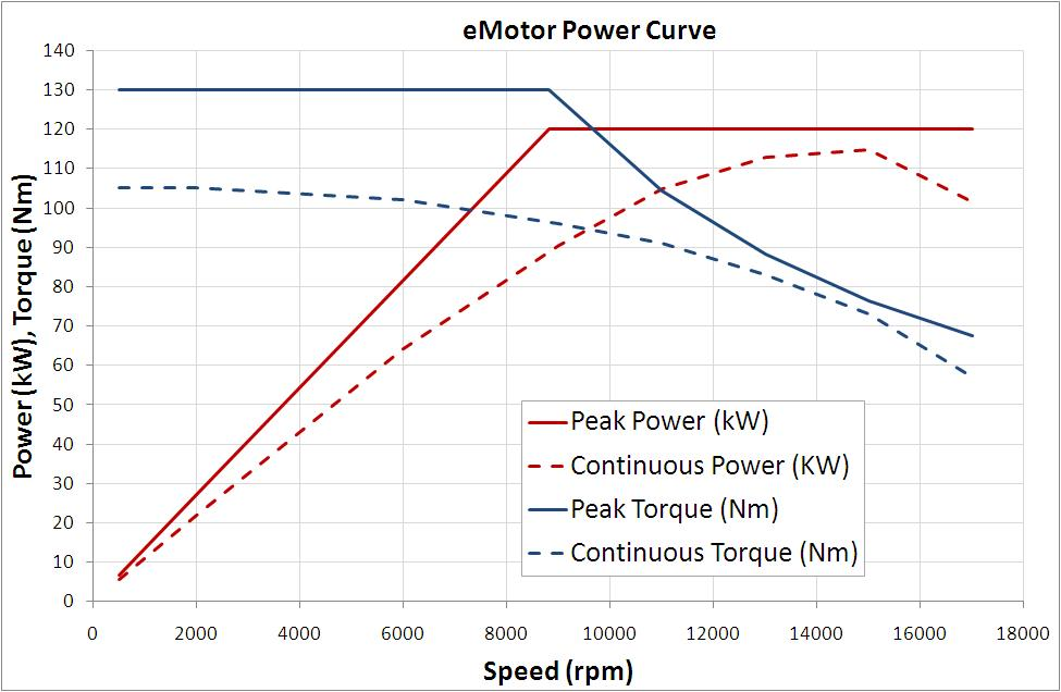 E-Motor Power Curve